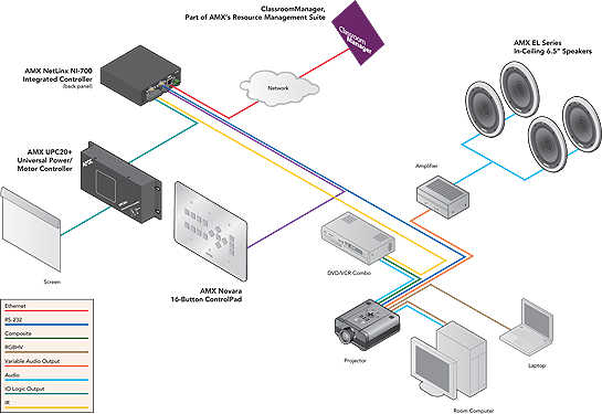 AMX-NI700系統圖